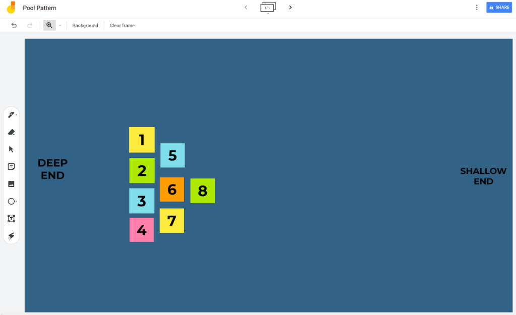 A google jamboard screenshot showing a pool layout, with left hand side representing the deep end and the right hand side representing the shallow end. There are 8 virtual sticky notes numbered 1 through 8 arranged in a triangle, representing how the swimmers would be positioned in the pool.