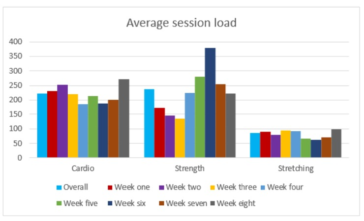 An example chart showing how many hours a week the swimmers spent doing cardio, strength training and stretching over a period of 8 weeks.